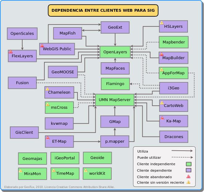 Dependencia entre clientes web para SIG
