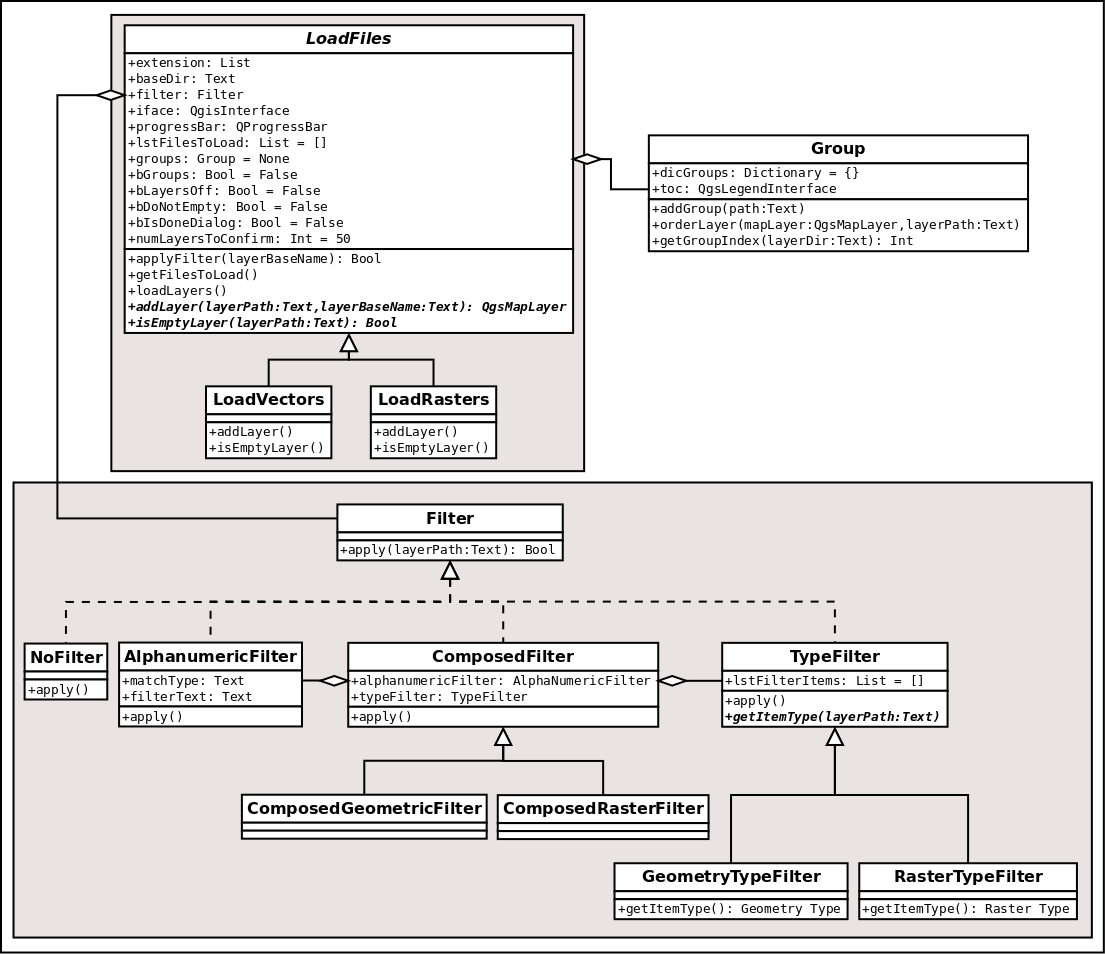 Class diagram