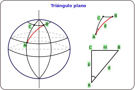 Triángulo esférico y plano