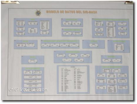 Modelo de datos del SIG-NASA