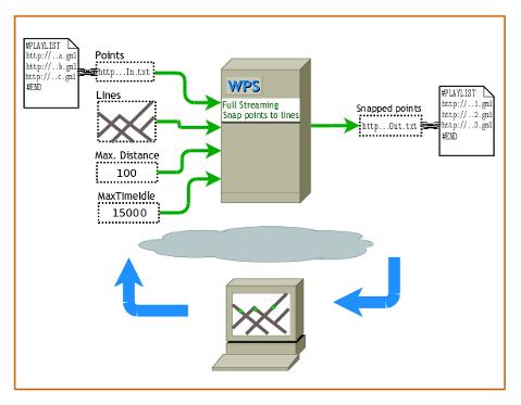 WPS con streaming de entrada y salida